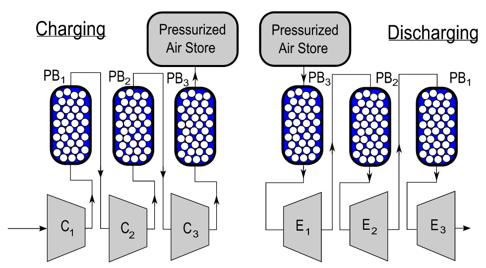 Start Up Presses Air In Tanks For Energy Storage C