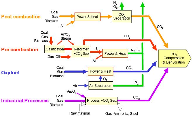 Carbon Capture Group