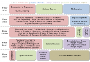 Diagram of the Civil Engineering MEng degree structure