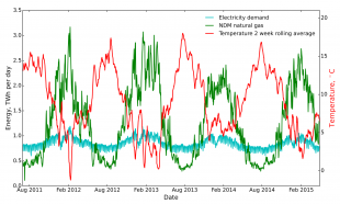 Figure 1. UK gas and electricity demand