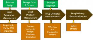 Diagram showing Model-based Integrated Product/Process Design & Manufacture of Medicines