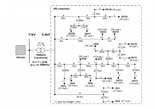Single line diagram of a part of a low voltage urban distribution network