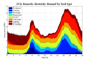 Break-down of domestic electricity demand by load type