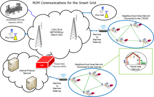 M2M communications deployment for the smart grid