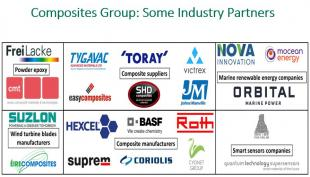 Partner Companies of the Composites Group