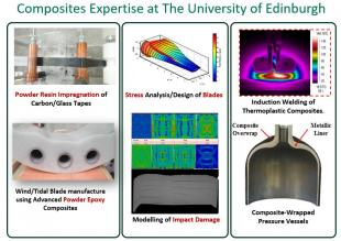 Selected Activities/Capabilities of the Composites Group