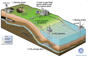 Example of CO2 capture and storage shown in illustration