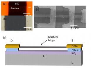 Figure 1 Graphene resonators released by XeF2 etch and integrated with contact electrodes