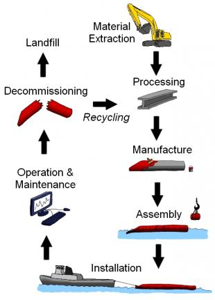 Life cycle of the Pelamis wave energy converter