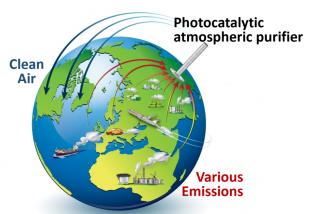 Solar Photocatalysis