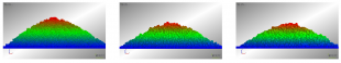 Dependence of angle of repose results on particle surface characteristics.