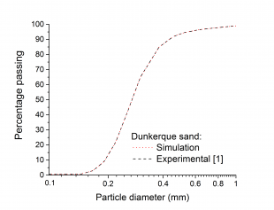 Particle Size Distributions (PSD) of  Dunkerque sand [1]