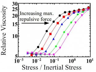 The onset stress of shear thickening increases as the peak repulsive force increases. These results are from simulations of suspensions of frictional granular particles with shortranged, DLVO-style repulsive forces.