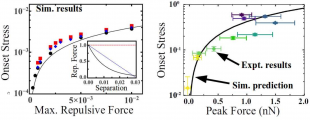 The onset stress as a function of peak repulsive force from simulations (left) and experiment (right). The black line of best fit, derived from simulation, follows the linear equation: onset stress = 0.4*peak force. The inset (right) shows the normalised repulsive force profiles used as functions of pairwise particle-particle separation. The three simulation force profiles used are: DLVO (black), linear slope (blue), and linear block (red).