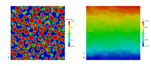 Slice through a 3D LBDEM simulation of a sheared suspension with Lees-Edwards boundary conditions showing particle distribution on the left with φ = 0.5 and corresponding fluid velocity in sheared direction for Re = 0.1 on the right.