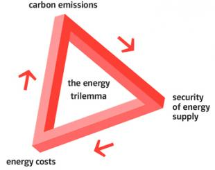 The energy trilemma