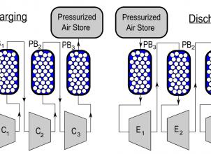 Adiabatic Compressed Air Energy Storage (ACAES)