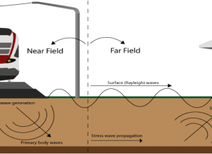 Ground borne vibrations modelling